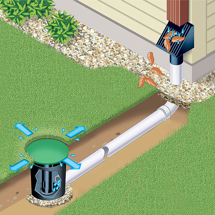 Yard Drainage Pipe System